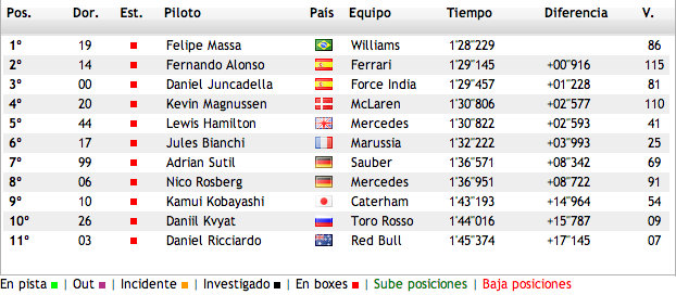 Resultados Test F1 2014 Jerez -Dia 4