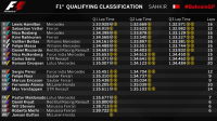 Parrilla de salida Gran Premio de Fórmula 1 Bahréin 2015