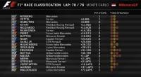 Gran Premio de Fórmula 1 Mónaco 2015 / Resultados