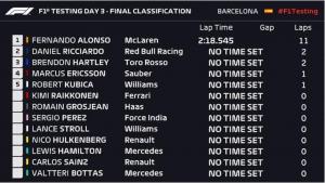 Tabla de tiempos, Test F1 2018, día 3