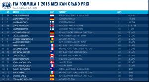 Gran Premio de Fórmula 1 México 2018 / Resultados final de carrera