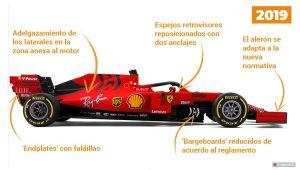 Análisis del nuevo Ferrari SF90
