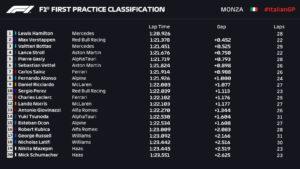 Entrenamientos libres 1 Gran Premio de Fórmula 1 Italia circuito de Monza / Resultados