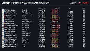 Entrenamientos libres 1 Gran Premio de Estados Unidos circuito de las Americas / Resultados