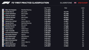 Entrenamientos libres 1 Gran Premio de Fórmula 1 Gran Bretaña circuito de Silverstone / Resultados