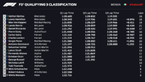 Clasificación Gran Premio de Fórmula 1 Italia, circuito de Monza / Resultados