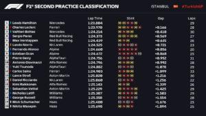 Entrenamientos libres 2 Gran Premio de Fórmula 1 Turquia circuito de Istambul / Resultados